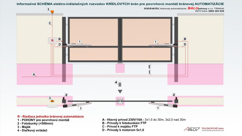 ARTkov_TELESKOPICKE-brany_automatizacia-povrchova_schema_kridlove-brany